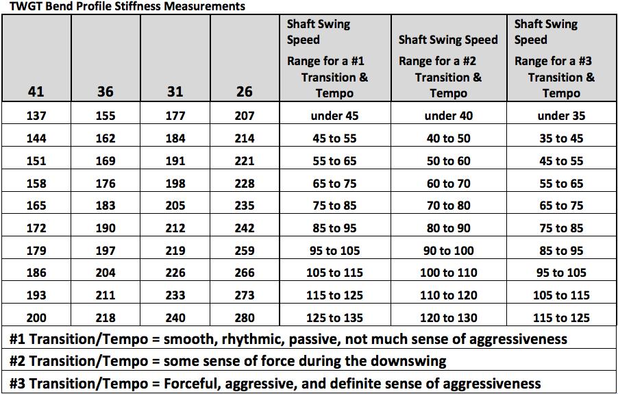 Swing Speed Shaft Flex Chart Average Golf Swing Speed