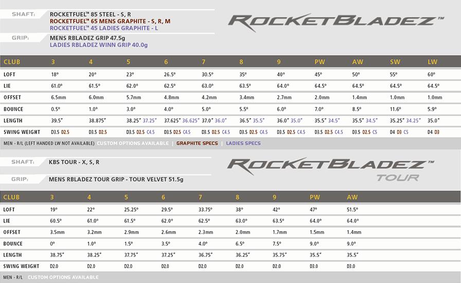 RocketBladez Specs