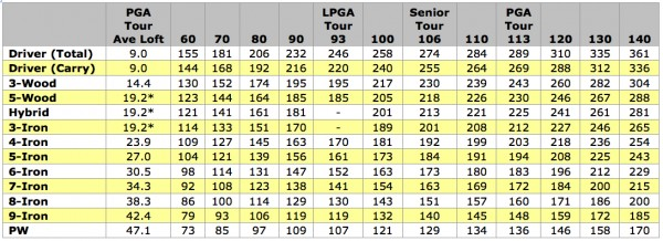 Carry Distance Swing Speed Chart