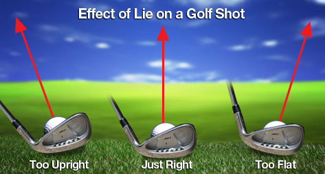 Golf Lie Effect