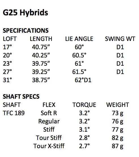 Ping G25 Driver Fairways And Hybrids Golfwrx