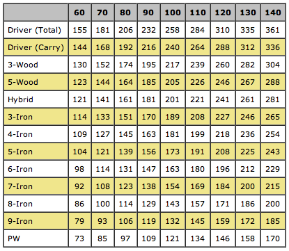 Approximate Carry Distances by Driver Swing Speed (mph)
