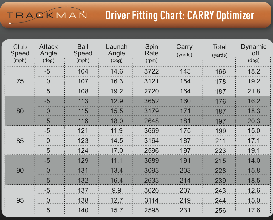 Ideal Spin Rates And Launch Angles For Driver Golf Talk