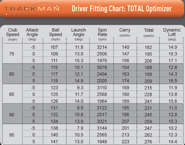 The Most Important Fitting Elements For Distance Golfwrx