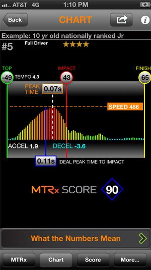 golf-mtrx-chart2