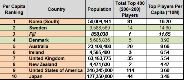 Overall Top 400 per capita