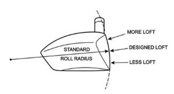 Wishon Diagram