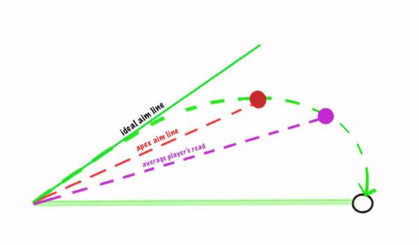Break Diagram