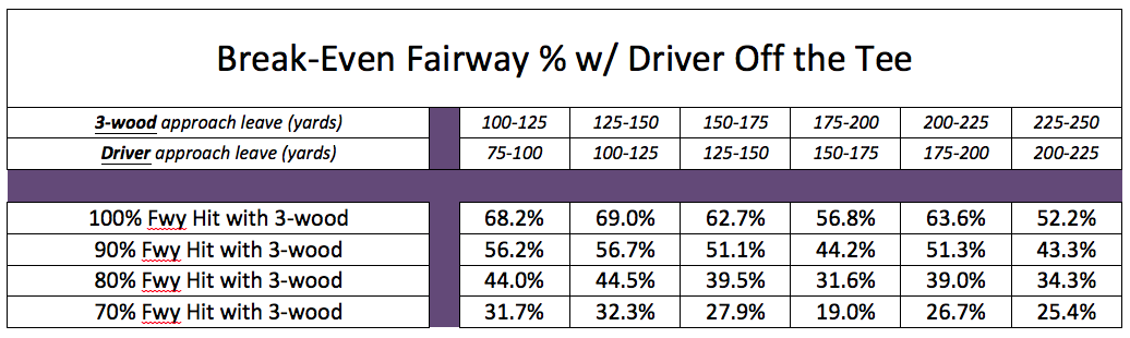 Fairway Wood Distance
