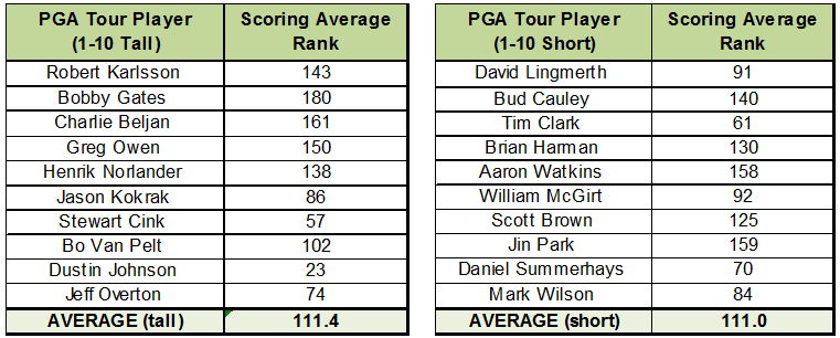 Scoring Average Comparison of the Tour's Tallest and Shortest Players