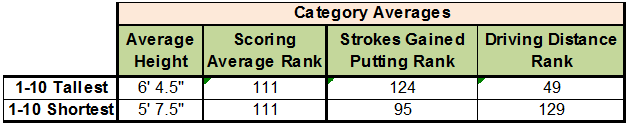 Summary Average Rankings per Category, Tall and Short
