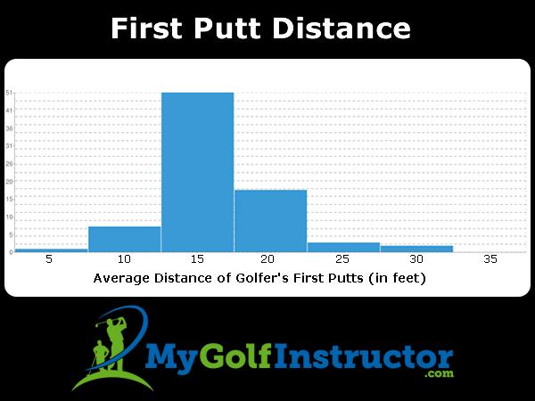 1st Putt Distance