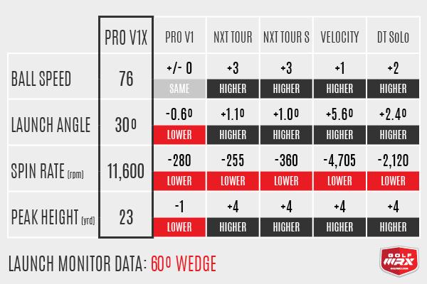 60º Wedge Data Pro V1 vs Pro V1x