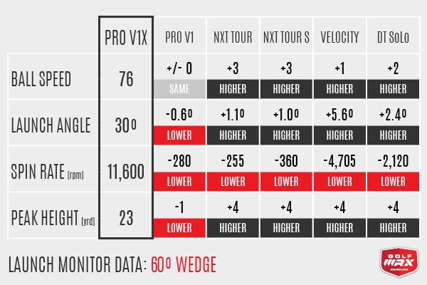 60º Wedge Data Pro V1 Vs V1x