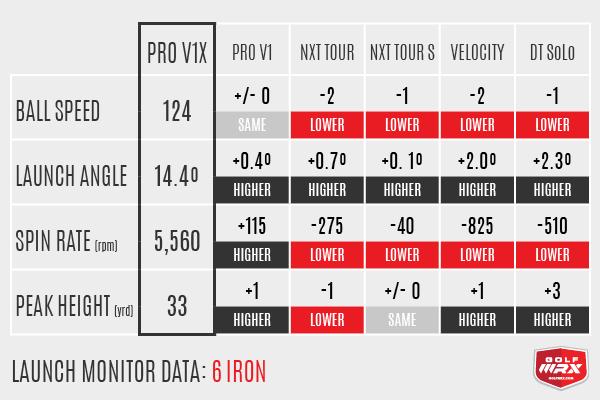 6i Data Pro V1 vs Pro V1x