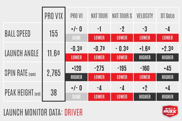 Driver Data Pro V1 vs Pro V1x