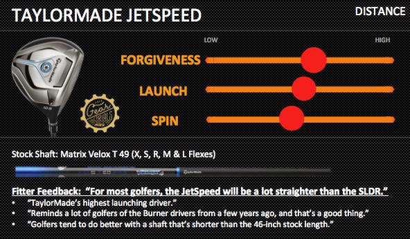 2014 gear trials best drivers golfwrx rh golfwrx com