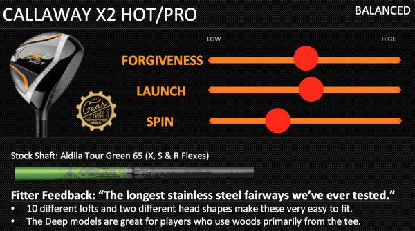 Callaway X2 Hot Balanced