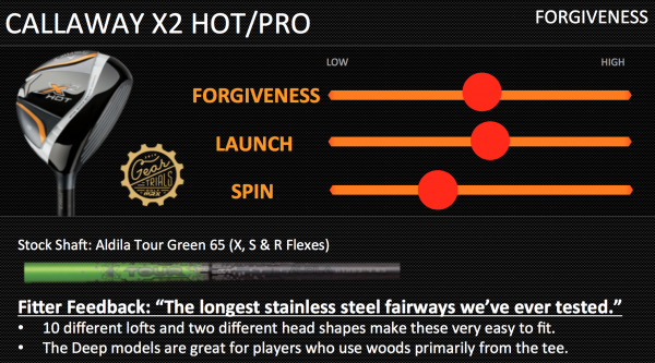 Callaway X2 Hot Forgiveness