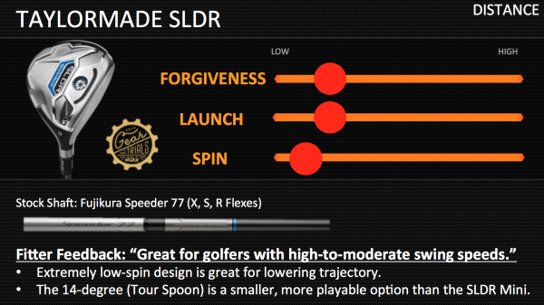 Gear Trials TaylorMade SLDR Fairway Woods
