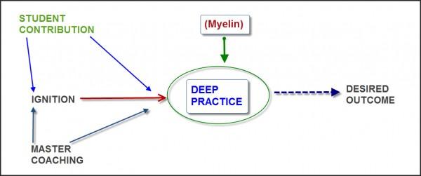 deep-practice