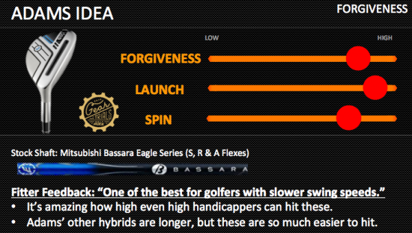 Adams Idea Hybrid 2014 Gear Trials Forgiveness