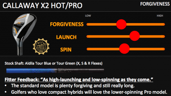 Callaway X2 Hot Gear Trials Hybrids Forgiveness