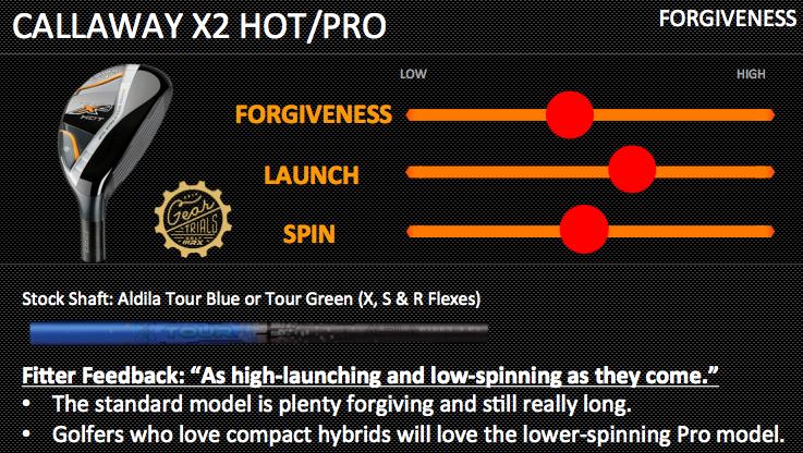 Ping G25 Hybrids Gear Trials Balanced
