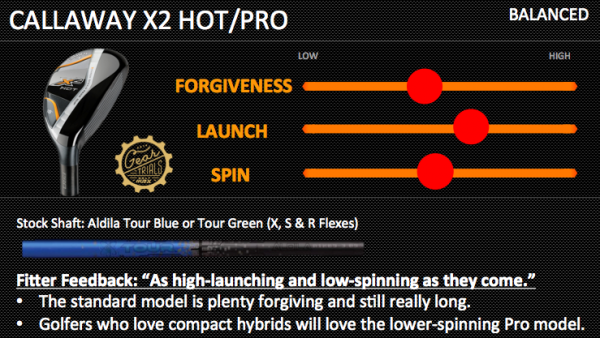 Callaway X2 Hot Hybrids Gear Trials Balanced