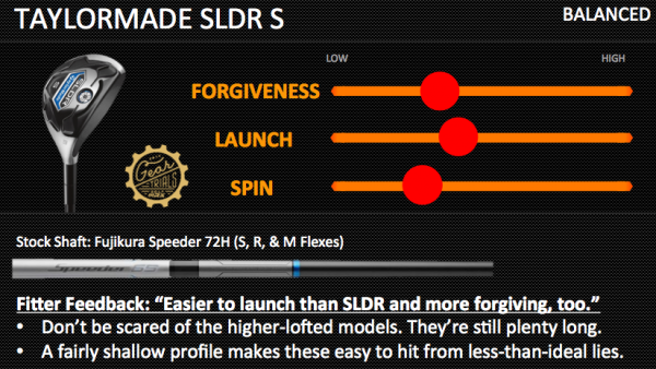 TaylorMade SLDR S Gear Trials Hybrids Balanced
