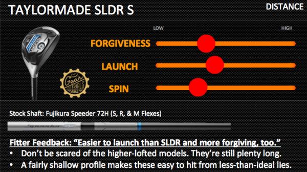 TaylorMade SLDR S Hybrid Gear Trials
