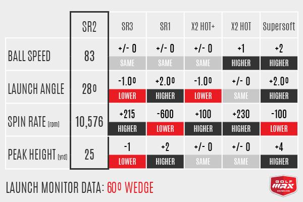 SR Wedge Numbers