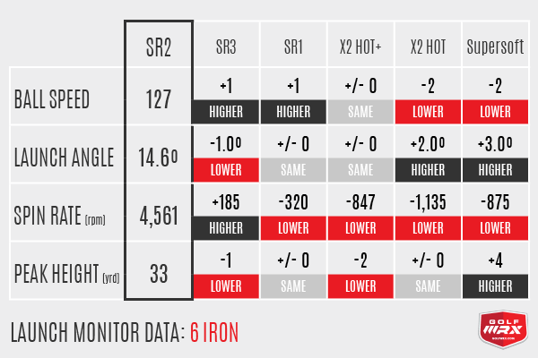 SR Iron Numbers