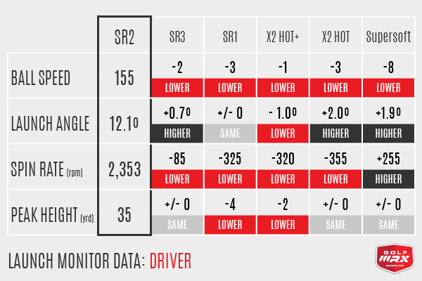 SR Driver Numbers