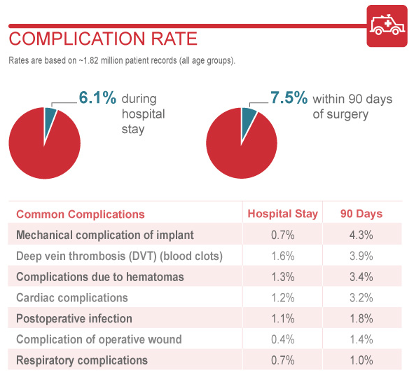 knee replacement complication rate