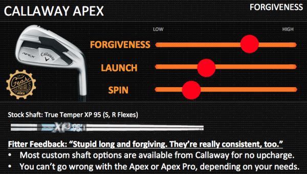 Callaway Apex Gear Trials Players Irons Forgiveness