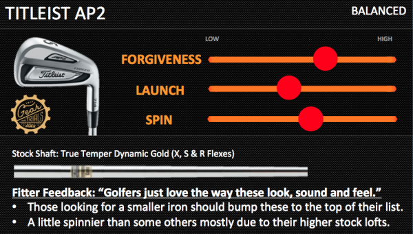 Titleist AP2 Irons 2014 Gear Trials Balanced