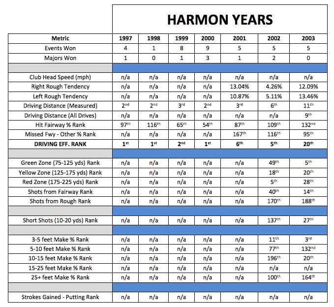 Butch Harmon years