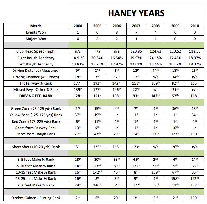Hank Haney years