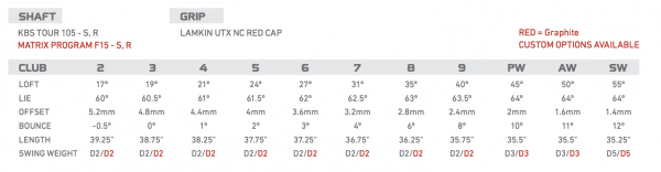 TaylorMade RSi 2 Specs