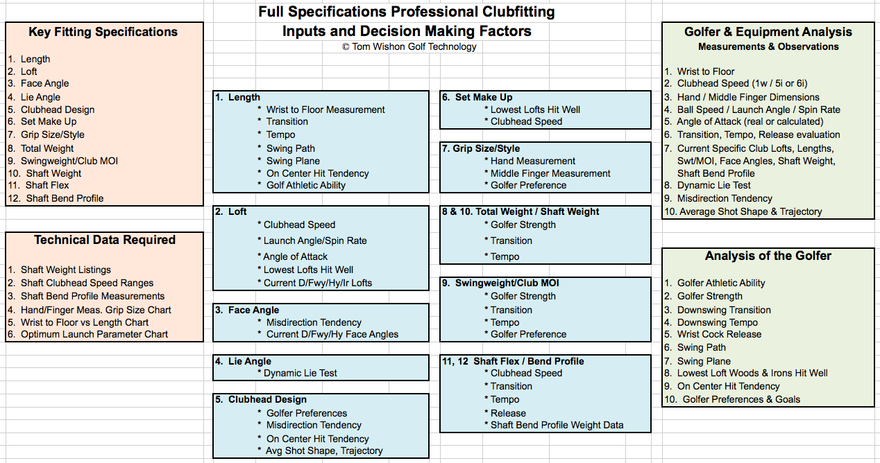 Part 2 What Constitutes A Truly Professional Club Fitting Analysis
