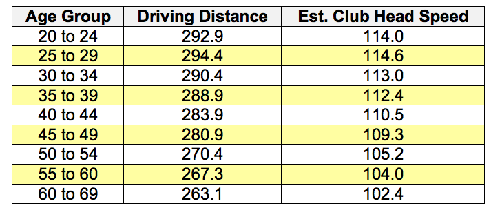 How much distance is lost with age golfwrx