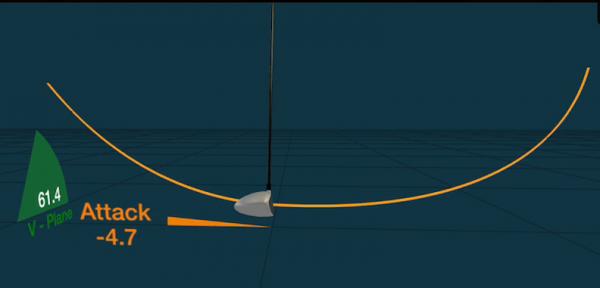 3D Club Analysis