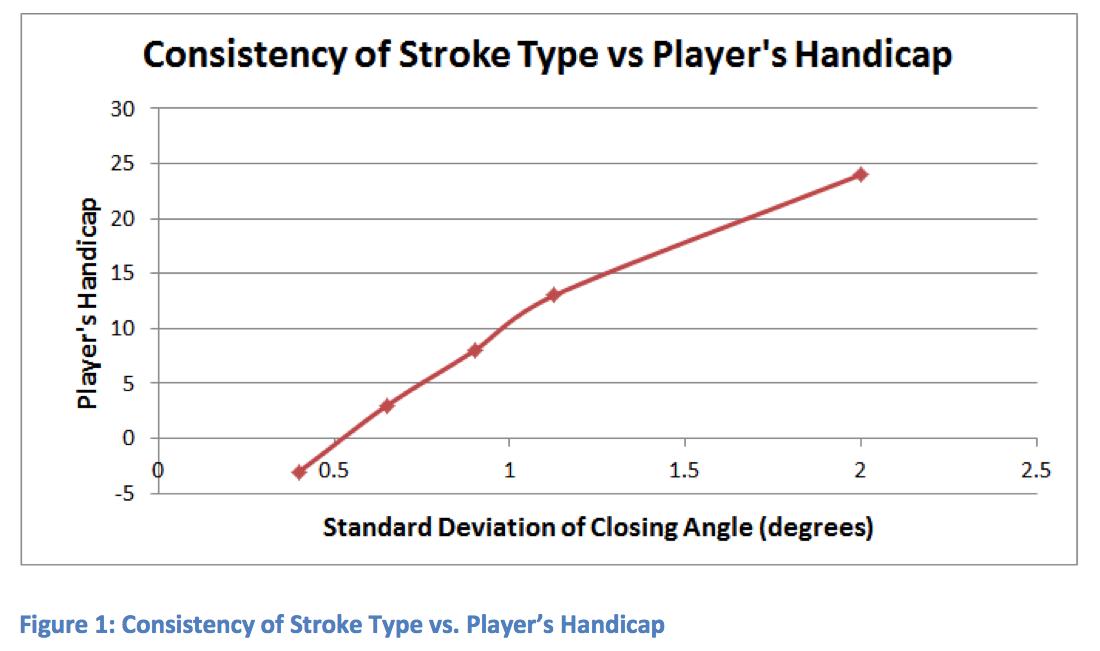 Consistency_of_Stroke_Type_vs_ Player_Handicap