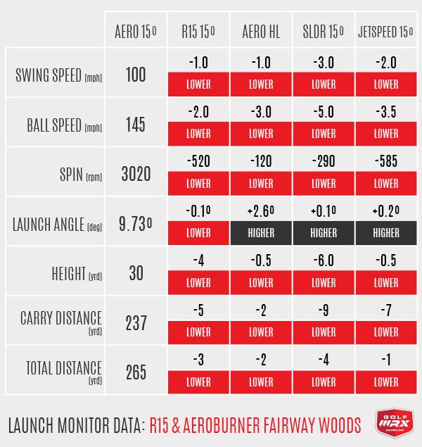 R15 and AeroBurner Numbers