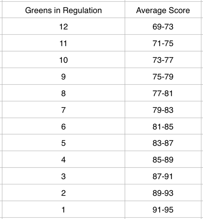 Greens in Regulation Table