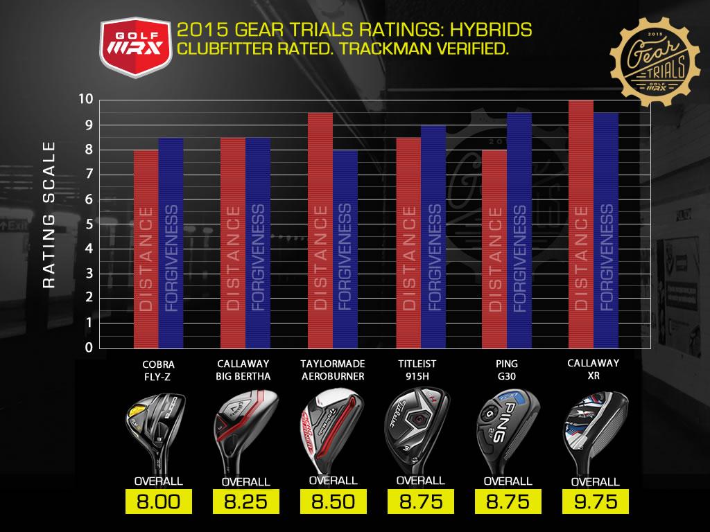 Loft Degrees On Hybrid Golf Clubs