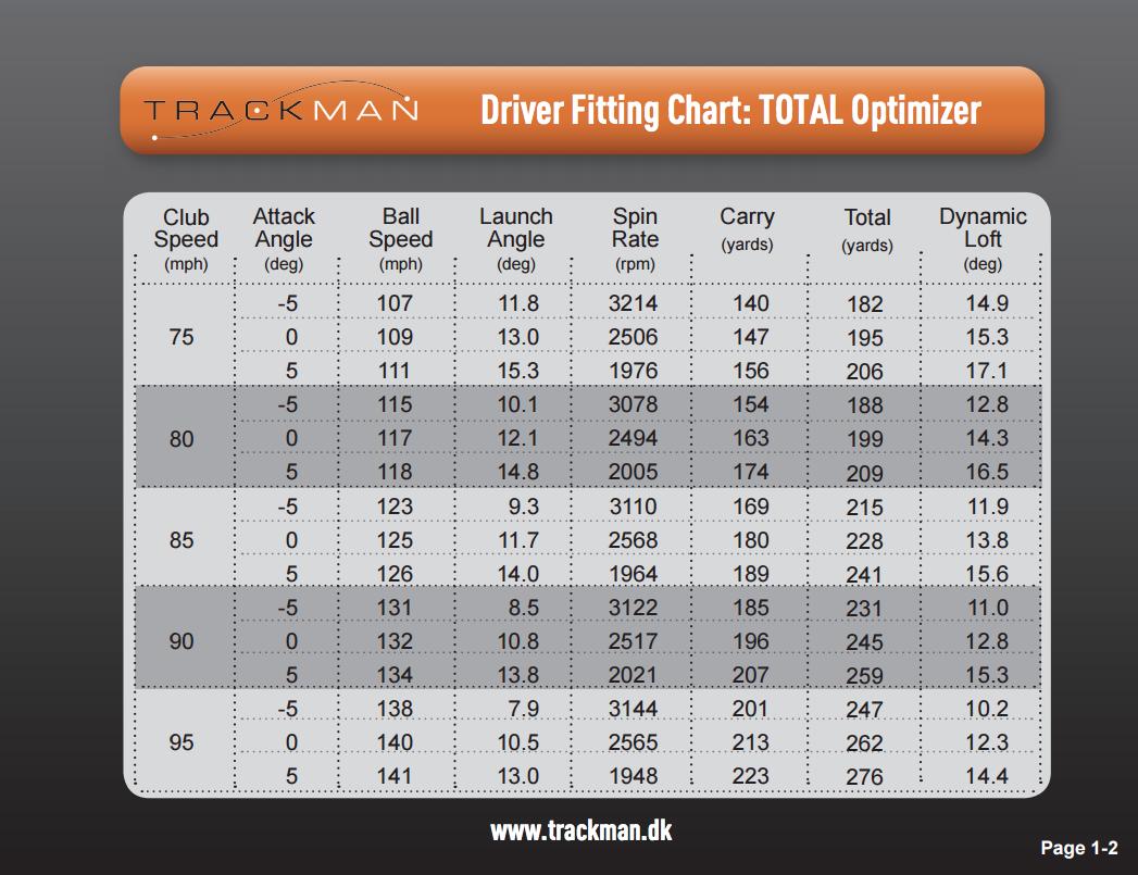 Trackman_Optimization_Chart