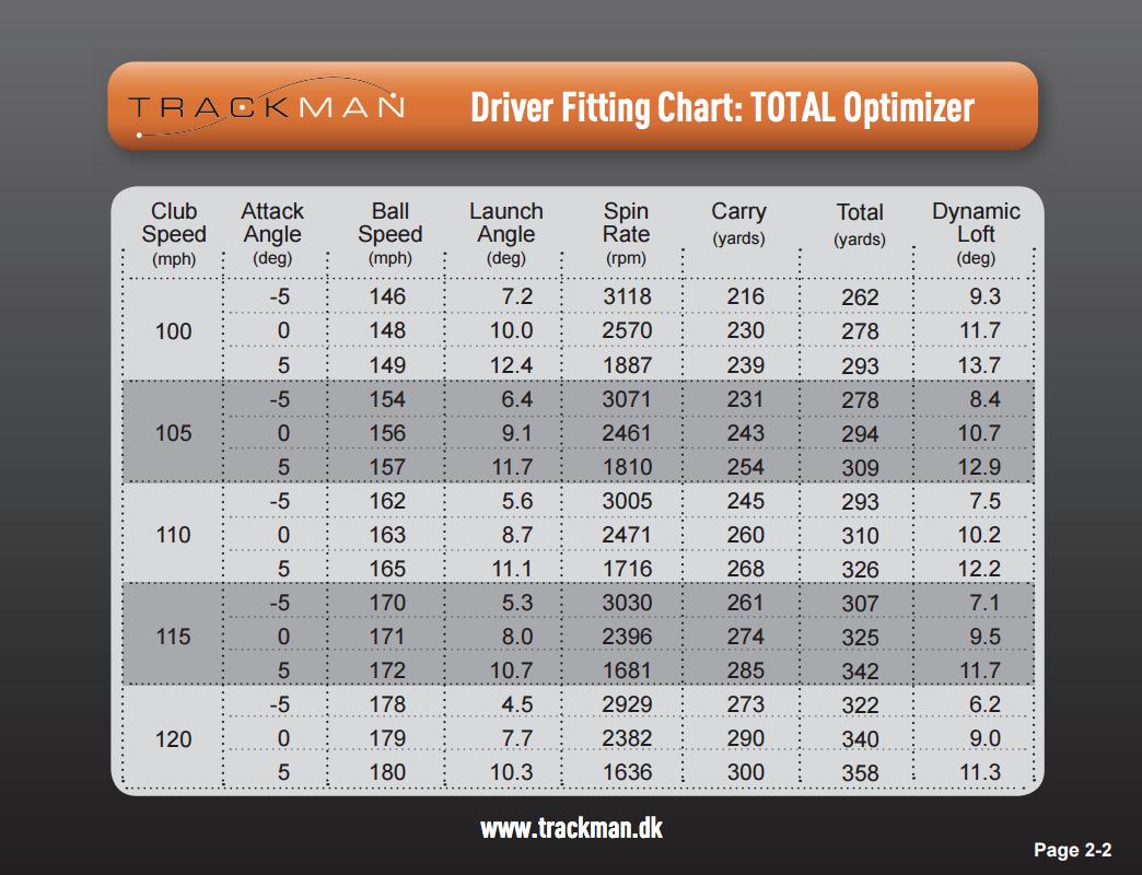 Trackman_Optimization_Chart_High_Swing_Speeds