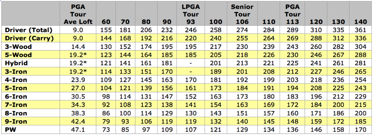 golfer_averages